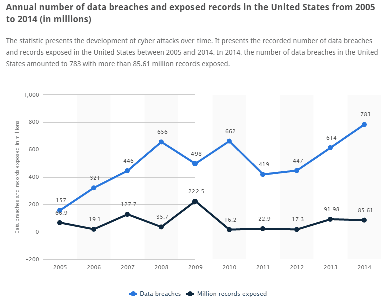 annual-number-of-data-breaches